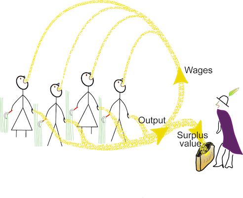 - Wikimedia Commons File:Simple surplus value model.svg