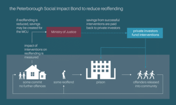 This graphic from a RAND Europe study shows how social impact bonds could be sold to private investors. Credit | Rand