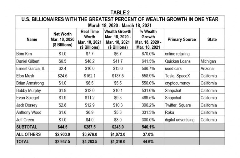 | US Billionaires with the greatest percent of wealth growth in one year | MR Online