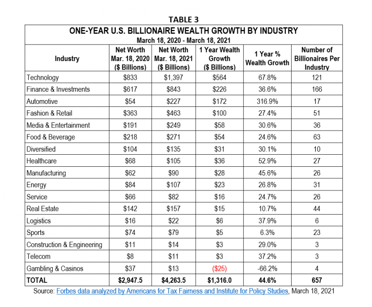 | OneYear US Billionaire wealth growth by industry | MR Online
