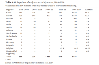 Source: https://www.sipri.org/ Myanmar's expenditure data for arms are almost certainly under-estimates.