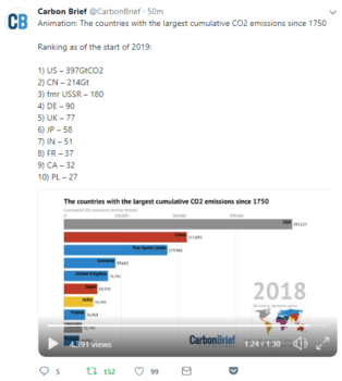 | Cumulative US emissions are nearly twice Chinas per Carbon Brief See text above 3 paragraph for link to CBs tweet with actual animation | MR Online