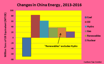 | The drop in Chinas use of coal is a hopeful sign of climate progress | MR Online