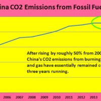 From 5 percent annual emissions growth to 2013, to a dead stop thereafter, is nothing short of remarkable.