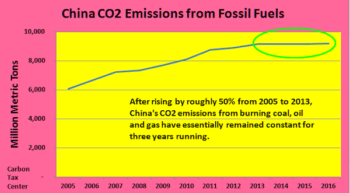 | From 5 percent annual emissions growth to 2013 to a dead stop thereafter is nothing short of remarkable | MR Online