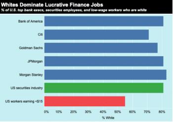 | Whites Dominate Lucrative Finance Jobs | MR Online