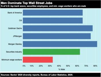 | Men Dominate Top Wall Street Jobs | MR Online