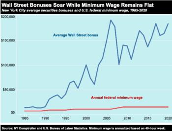 | Wall Street Bonuses Soar While Minimum Wage Remains Flat | MR Online