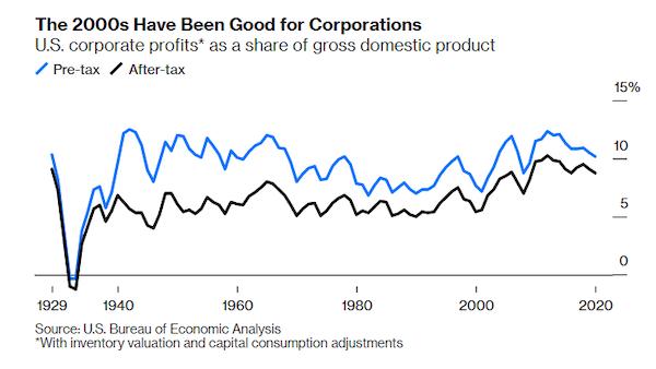Corporate Profit Rate