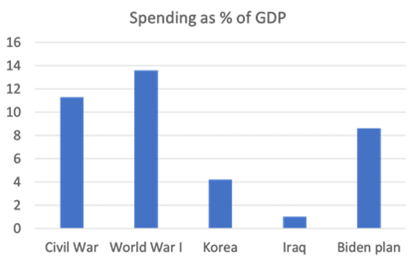 Spending as % of GDP