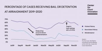 | Its unlikely that bail reform has had a major impact on crime because bail reform hasnt had all that much impact on bail Chart Center for Court Innovation | MR Online