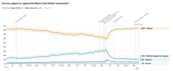 Immediately after the police murder of George Floyd, white Republican opposition to Black Lives Matter began climbing—as Fox News and other right-wing outlets turned the movement into a favorite scapegoat. (Chart source: Civiqs.)