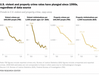 | Rudy Giuliani took credit for a decline in crime that was going on all over the country Chart Pew Research 112020 | MR Online