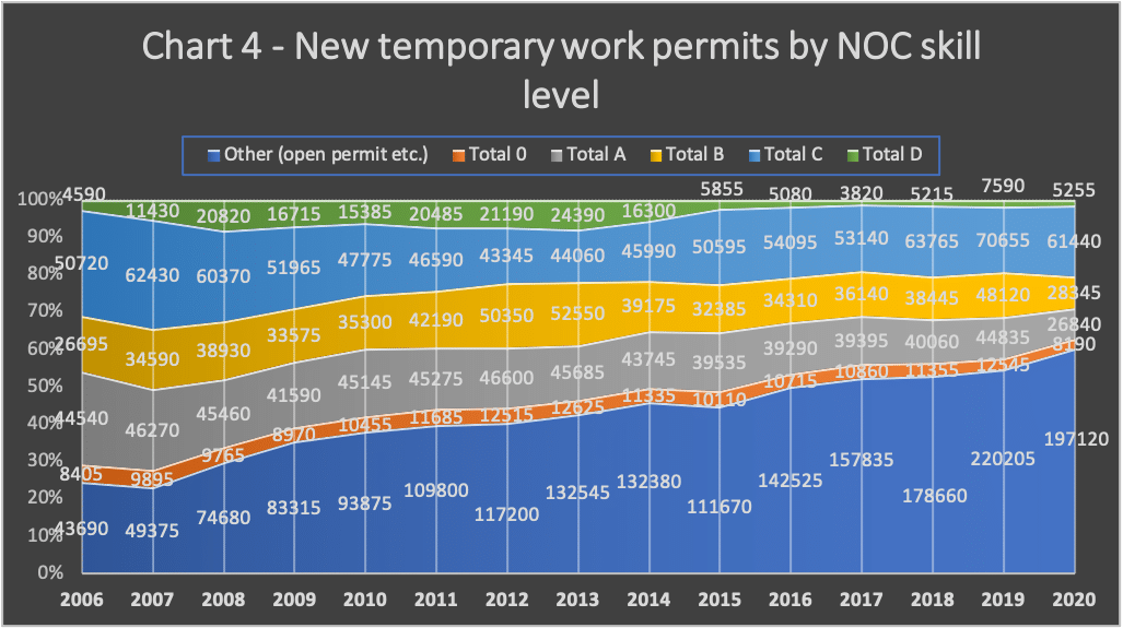 | Chart 4 New temporary work permits by NOC skill level | MR Online