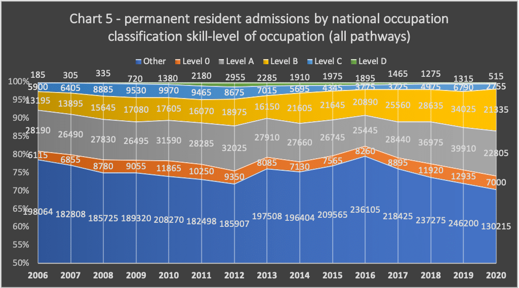 | Chart 5 permanent resident admissions by national occupation classification skilllevel of occupation all pathways | MR Online