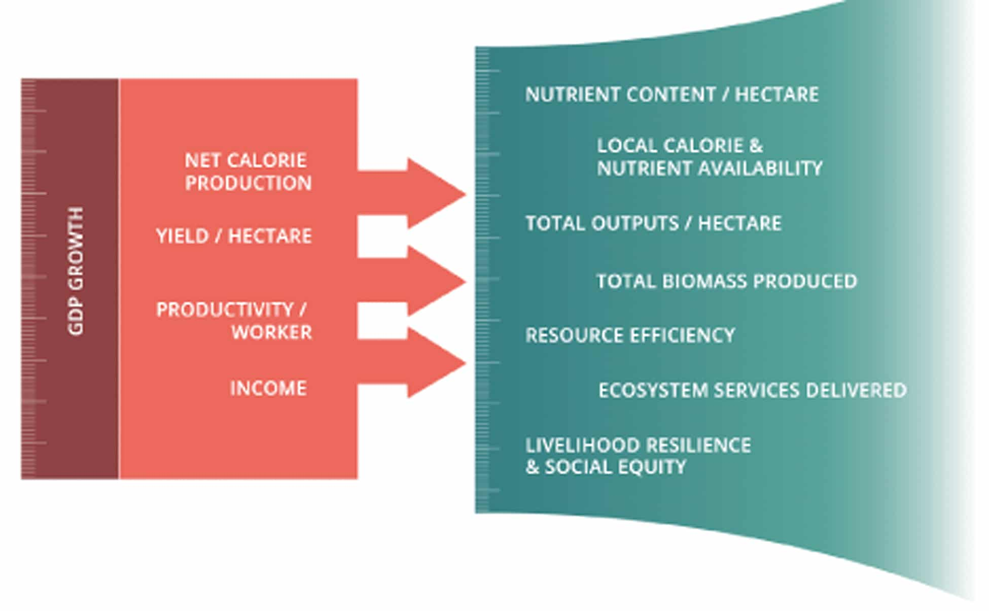 | Reorganizing agriculture around different values | MR Online