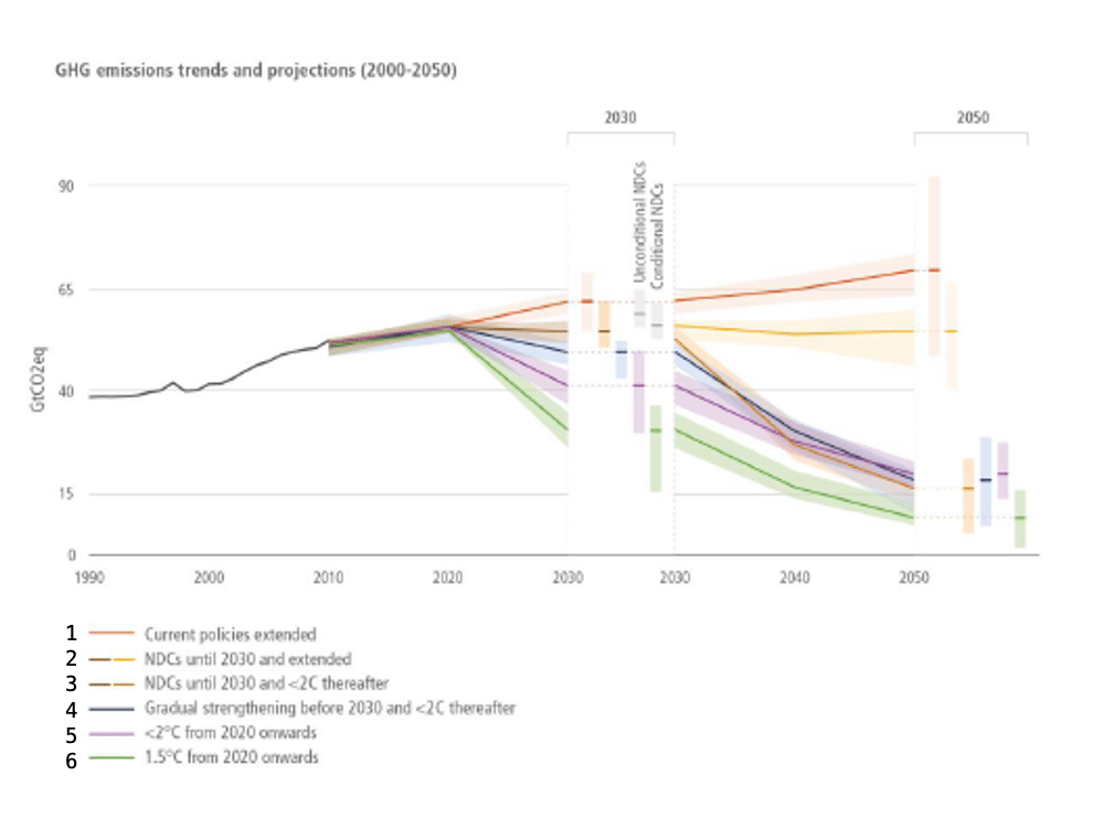 | Figure SPM6 Aggregate GHG emission outcomes of NDCs nationally determined contributions and longterm mitigation pathways consistent with global temperature limits | MR Online