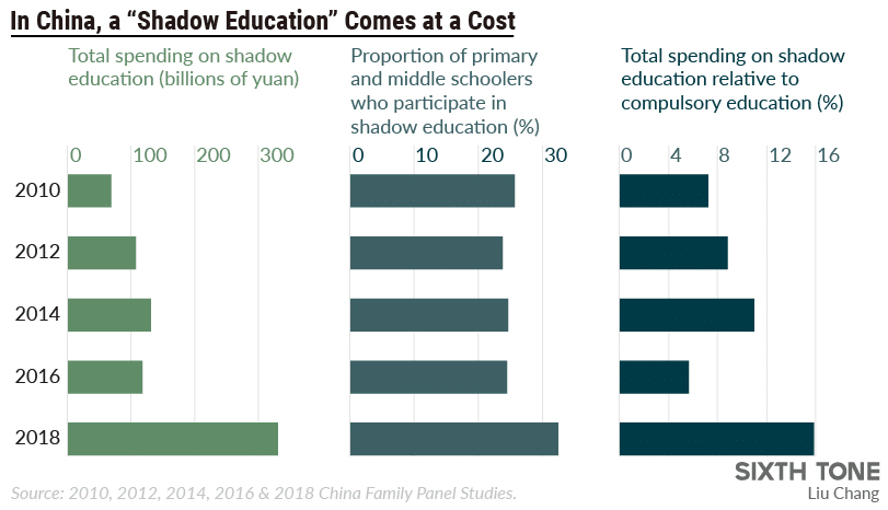 | Shadow education cost graph 20102018 China Family Panel Studies | MR Online