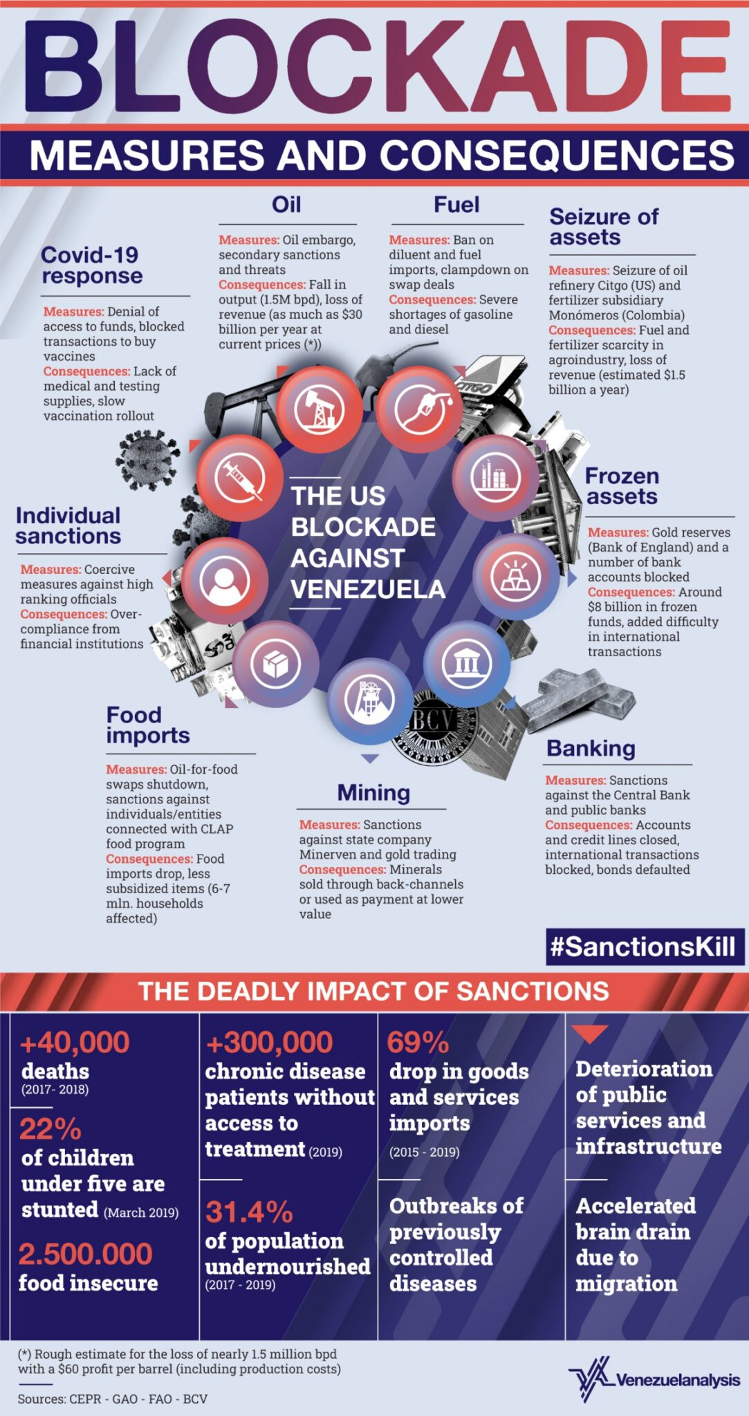 | A look at the the crushing sanctions levied by the US and allies | MR Online