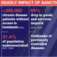 A look at the the crushing sanctions levied by the U.S. and allies, as well as their consequences for the Venezuelan population. (Venezuelanalysis / Utopix)
