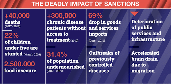 | A look at the the crushing sanctions levied by the US and allies as well as their consequences for the Venezuelan population Venezuelanalysis Utopix | MR Online