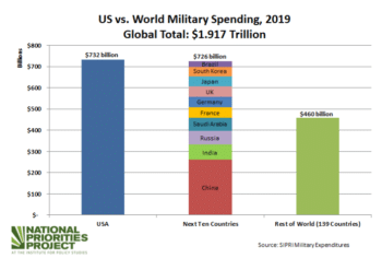 | War spending | MR Online