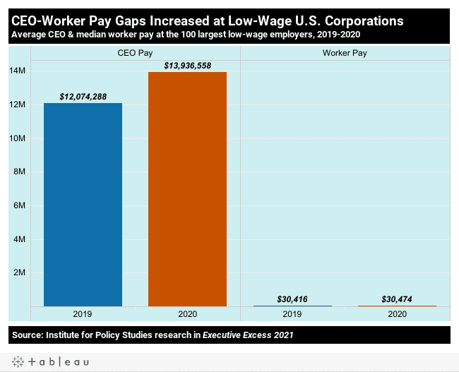 10 charts on the State of US workers on the 2nd pandemic Labor Day | MR Online | CEOWorker pay gaps increased at lowwage US Corporations | MR Online