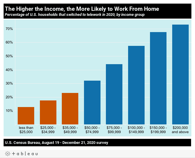 10 charts on the State of US workers on the 2nd pandemic Labor Day | MR Online | The higher the income the more likely to work from home | MR Online