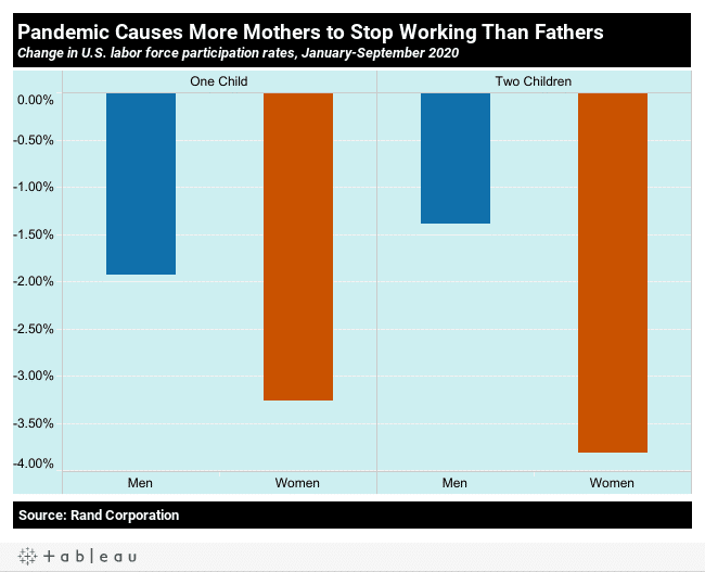 10 charts on the State of US workers on the 2nd pandemic Labor Day | MR Online | Pandemic causes more mothers to stop working than fathers | MR Online