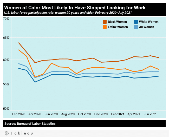 10 charts on the State of US workers on the 2nd pandemic Labor Day | MR Online | Women of color most likely to have stopped looking for work | MR Online