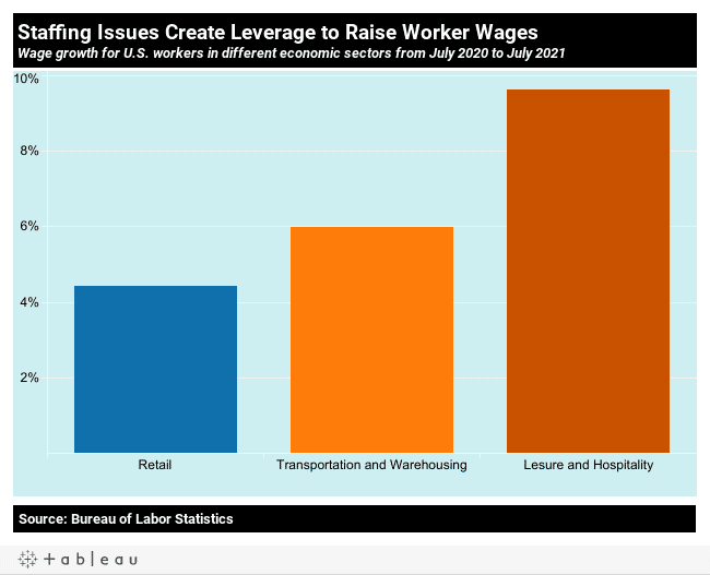 10 charts on the State of US workers on the 2nd pandemic Labor Day | MR Online | Staffing issues create leverage to raise worker wages | MR Online