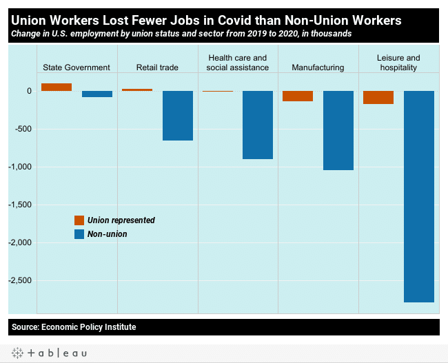 10 charts on the State of US workers on the 2nd pandemic Labor Day | MR Online | Union workers lost fewer jobs in Covid that nonunion workers | MR Online