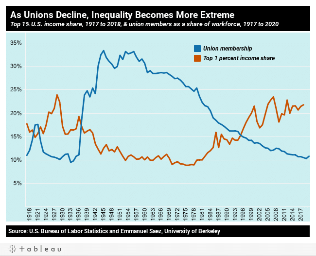 10 charts on the State of US workers on the 2nd pandemic Labor Day | MR Online | As unions decline inequality becomes more extreme | MR Online