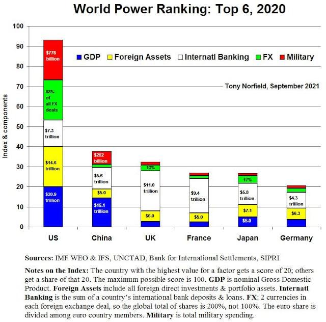 | World Power Ranking Top 6 | MR Online