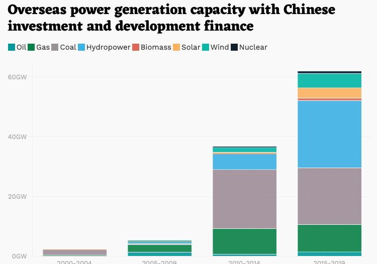   Boston University Global Development Policy Center 2020 Chinas Global Power Database   MR Online