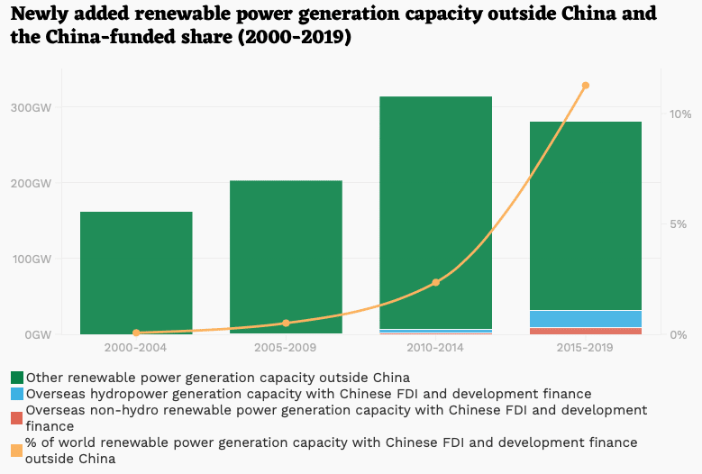   SampP Global Platts 2019 World Electric Power Plants Database Boston University Global Development Policy Center 2020 Chinas Global Power Database   MR Online