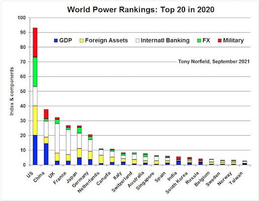| World Power Ranking | MR Online