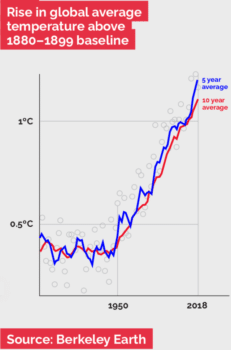 | Rise in Global Temperature above 18801899 baseline | MR Online
