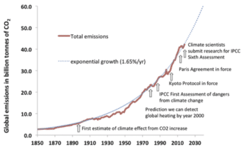 | Global Emissions in Billion Tonnes of CO2 | MR Online