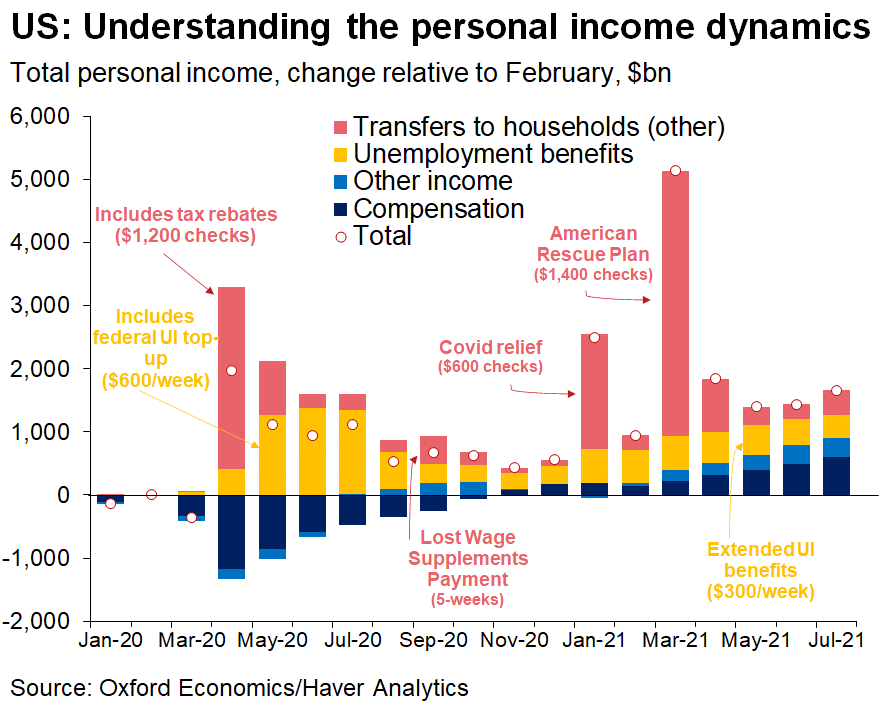   Personal Income Dynamics   MR Online