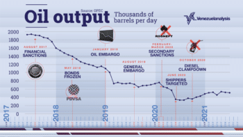   Oil output fell to historic lows in the second half of 2020   MR Online