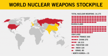 | World Nuclear Stockpile | MR Online