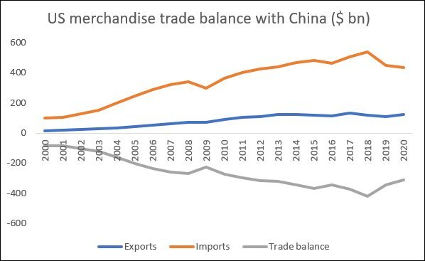 What has the Trade War between the United States and China achieved | MR Online | Bilateral US deficits with China | MR Online