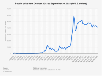   Fluctuation of Bitcoin value   MR Online